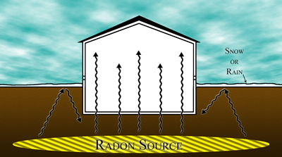 Radon Source Flow During Soil Capping